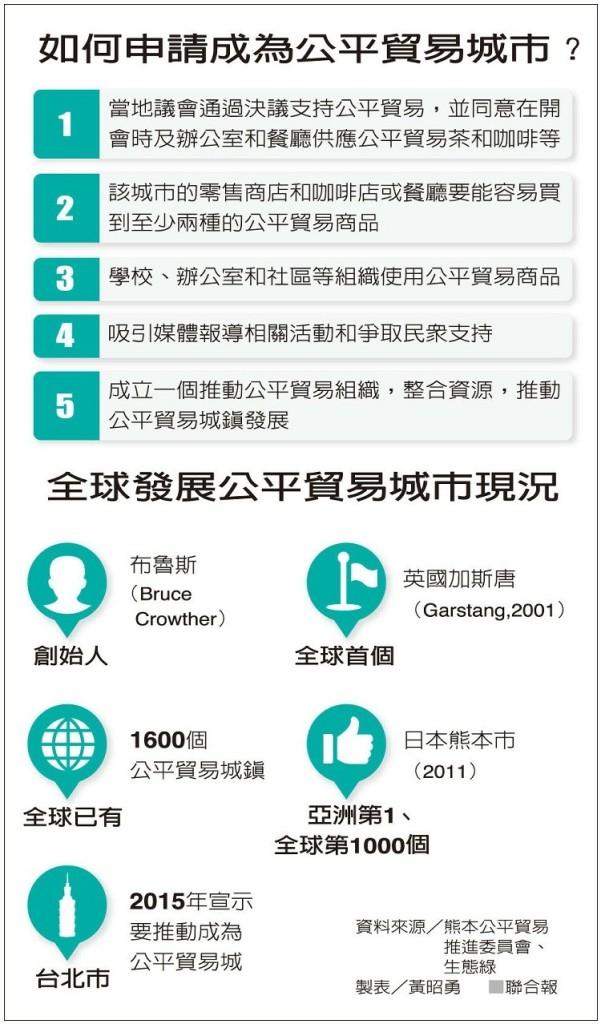 公平貿易城市 「台北準備好了」